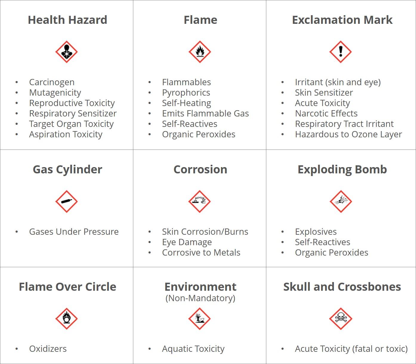 Hazard Communication Standard Pictogram for GHS