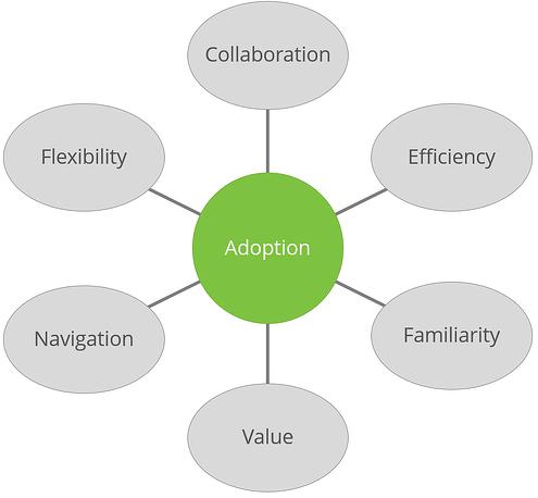FactorsOfUsabilityAffectAdoption