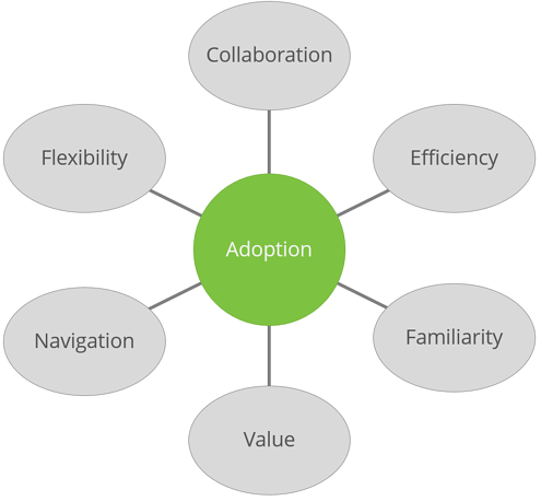 FactorsOfUsabilityAffectAdoption