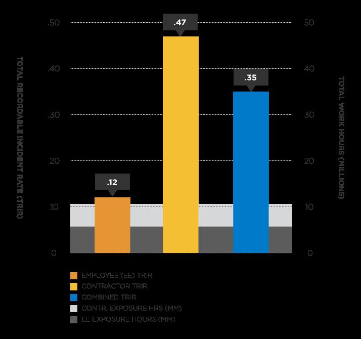 Marathon Oil Safety Performance