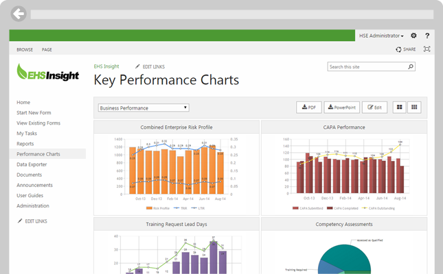 Dashboards immediately alert management of changes in trends.
