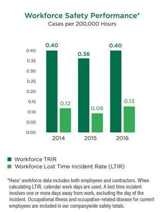 hess-workforce-safety.jpg