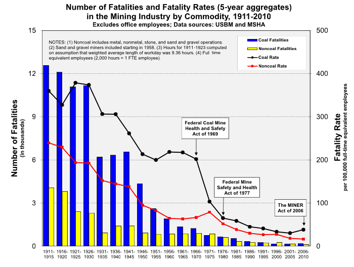 Mining industry fatality rates